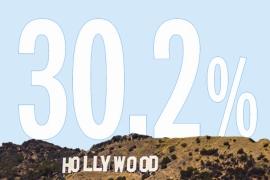 할리우드의 여성 비율이 고작 이정도?